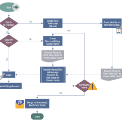 How To Draw Business Process Diagram Piles Pictures And Symptoms Diagrams Workflow Solution Conceptdraw