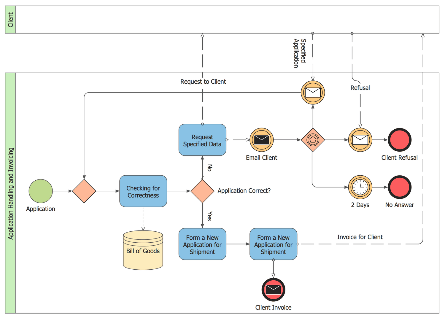 diagram example business process modeling notation top of foot solution conceptdraw