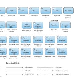 process flow diagram notation wiring library flow chart templates microsoft business process diagram symbols process [ 1192 x 707 Pixel ]