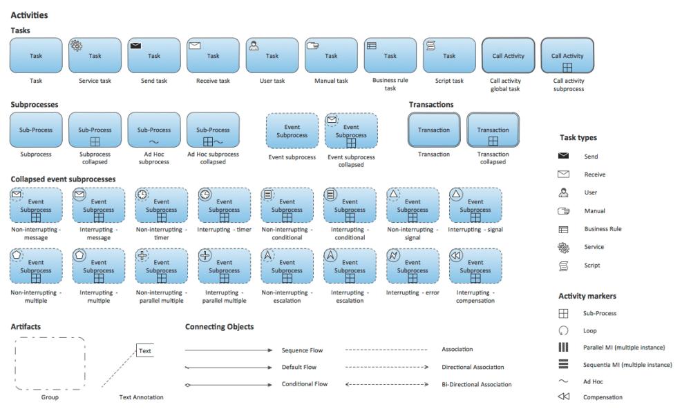 medium resolution of process flow diagram notation wiring library flow chart templates microsoft business process diagram symbols process