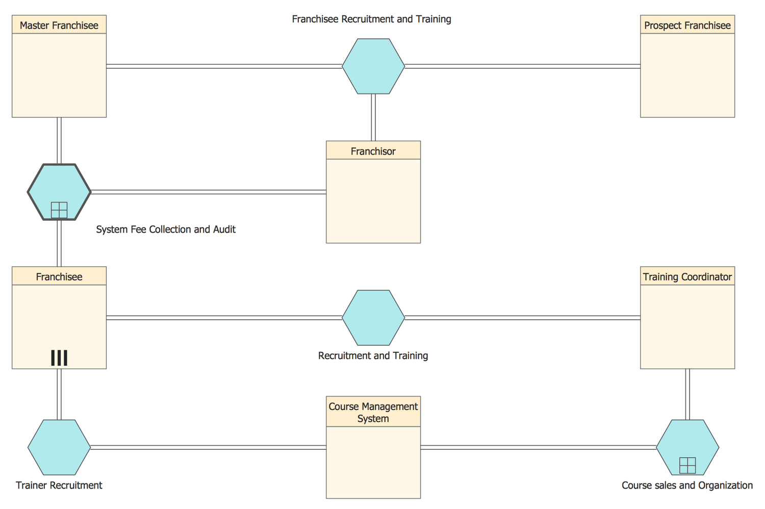 diagram process recruiting toyota trailer wiring business solution conceptdraw