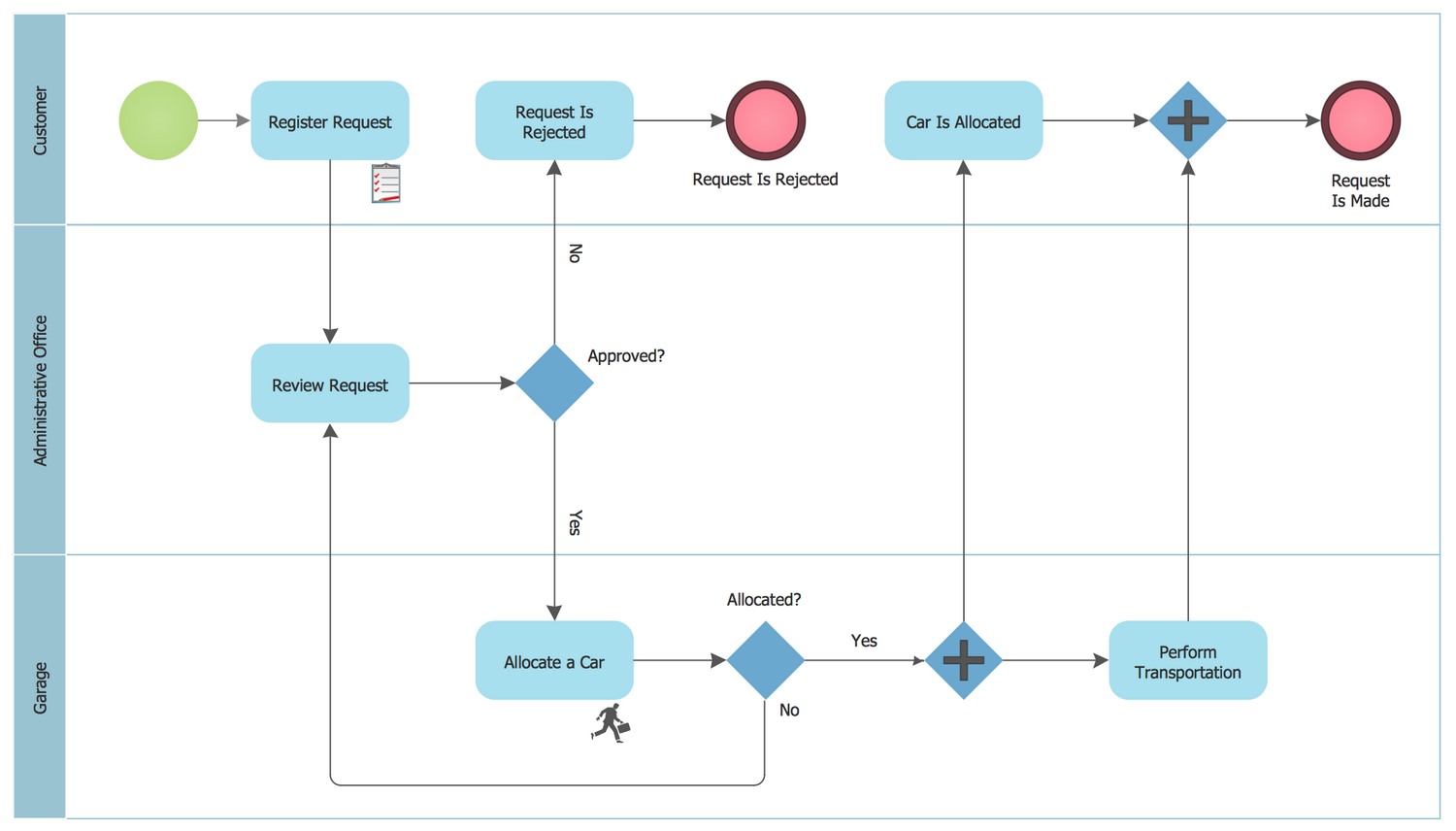 diagram example business process modeling notation car crumple zone solution conceptdraw