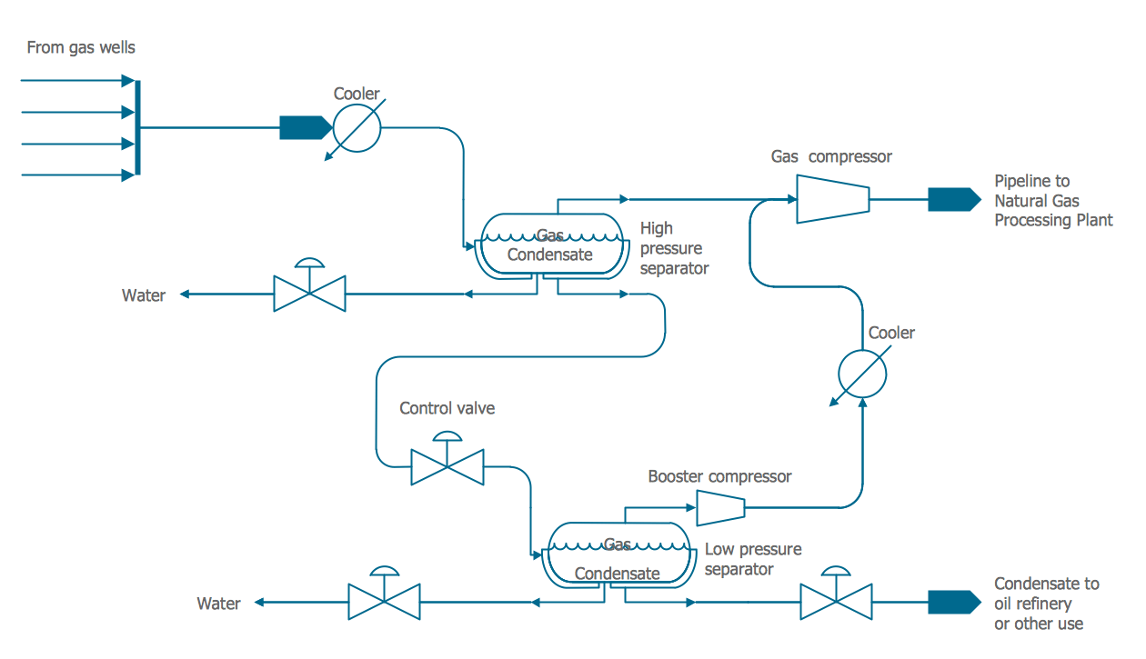 hight resolution of flow diagram of one such system