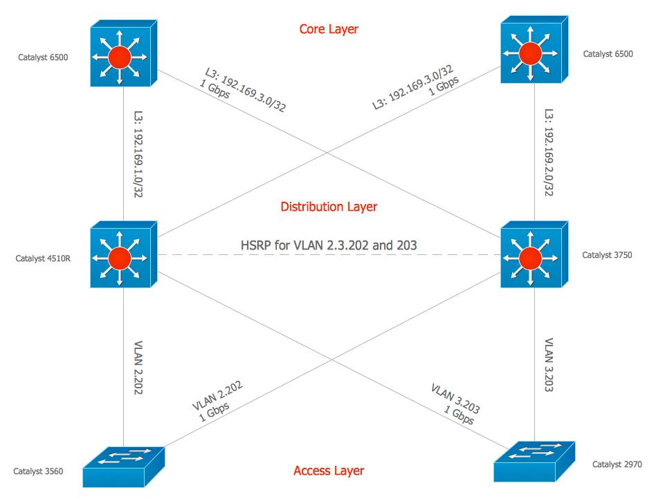 Network Diagramming Tools Design Element — Cisco Professional