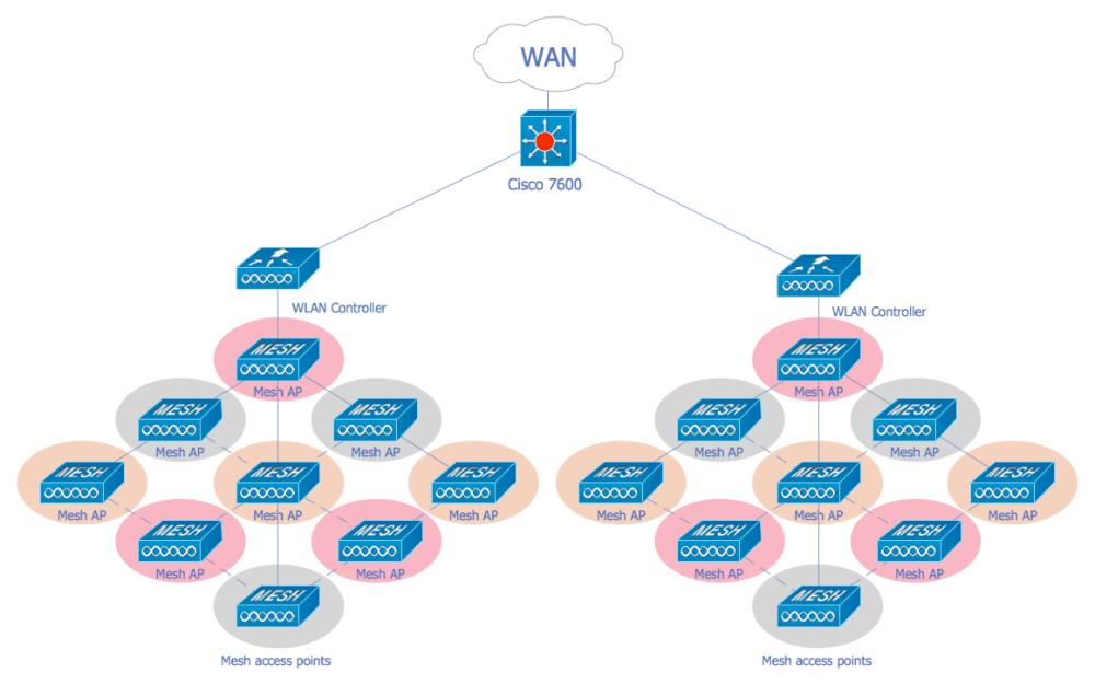 medium resolution of wireless mesh network diagram