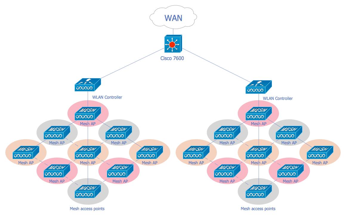 hight resolution of wireless mesh network diagram