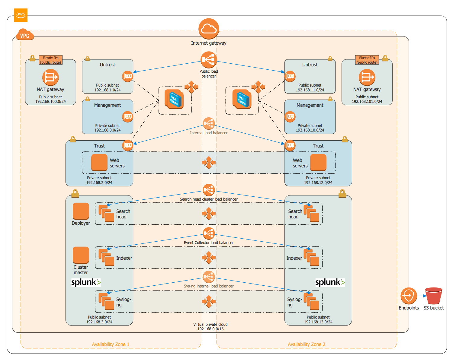 hight resolution of security and analytics environment on aws