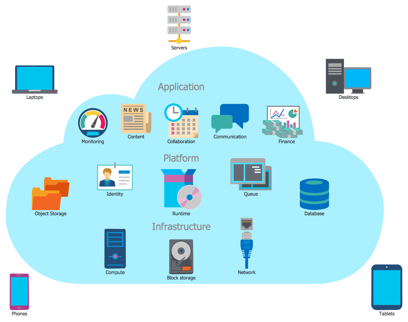 visio cloud diagram reading a relay wiring computing diagrams solution conceptdraw