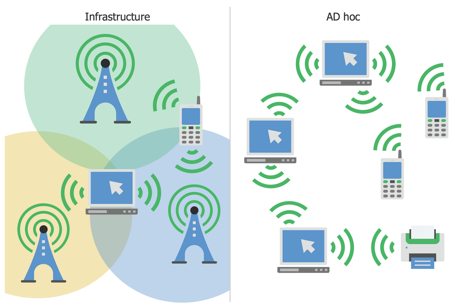 cell phone network diagram ezgo wiring computers and communications solution conceptdraw