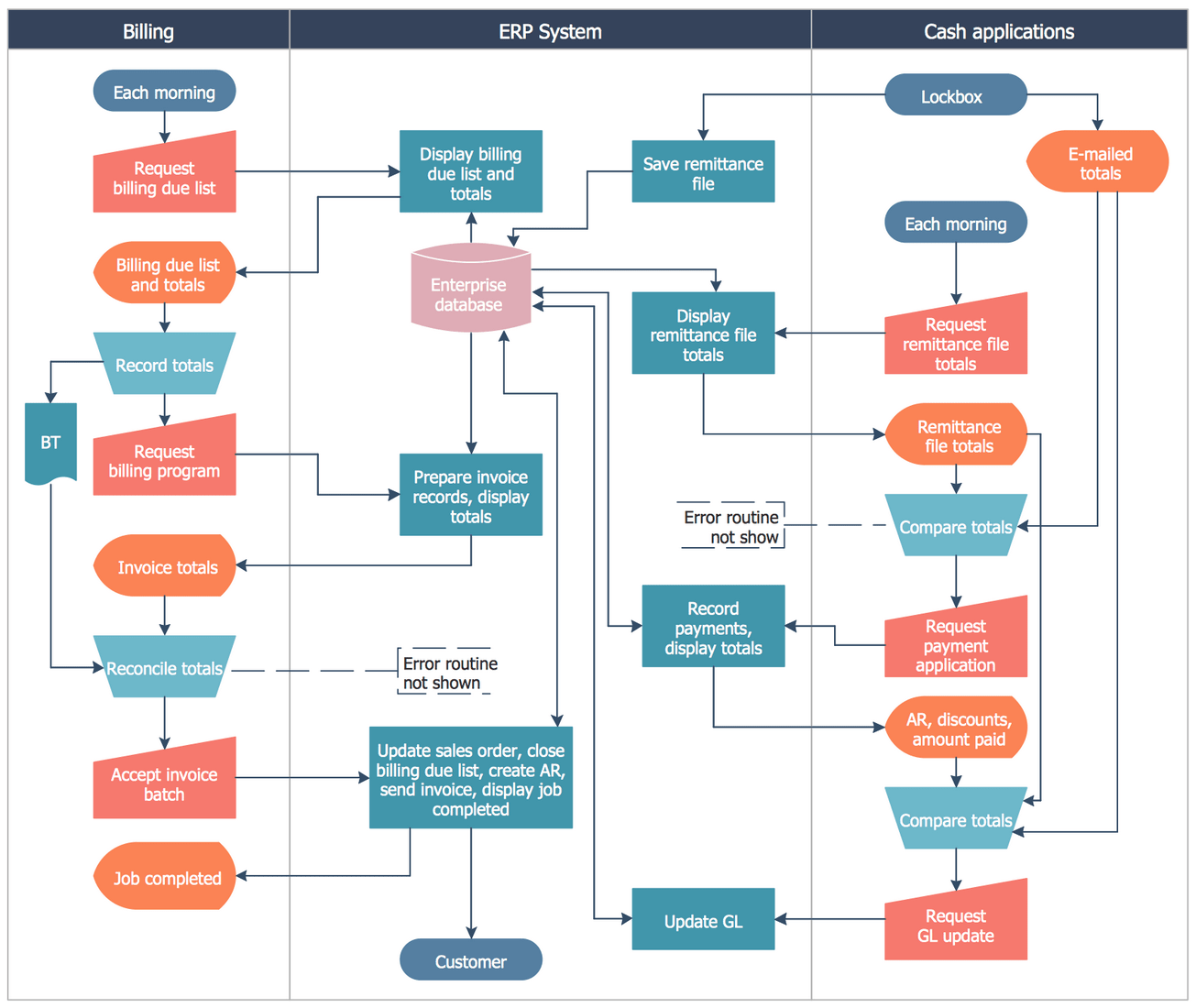 how to draw system flow diagram motorcycle alarm wiring cross functional flowcharts solution conceptdraw