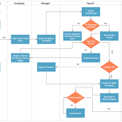 Employee Life Cycle Diagram 2003 Bmw X5 Stereo Wiring Cross Functional Flowcharts Solution Conceptdraw