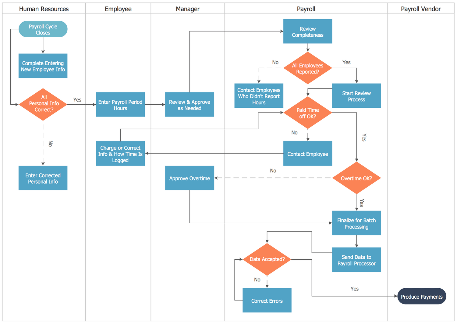 sample visio process flow diagram 2 way switch wiring cross functional flowcharts solution conceptdraw