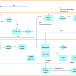 Sample Visio Process Flow Diagram Western Unimount Wiring Cross Functional Flowcharts Solution Conceptdraw