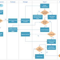 Class Diagram For Payroll System Wiring Diagrams Light Switch And Outlet Cross Functional Flowcharts Solution Conceptdraw