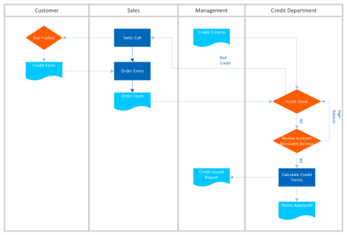 small resolution of business diagram software