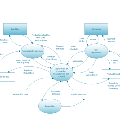 Free Data Flow Diagram Software Bohr Of Oxygen Diagrams Solution Conceptdraw