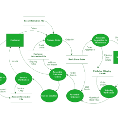 When To Use Data Flow Diagram Lawn Mower Diagrams Solution Conceptdraw