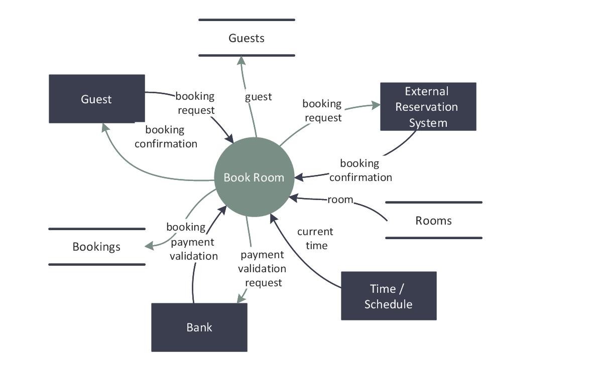 user interaction flow diagram volume pot wiring data diagrams solution | conceptdraw.com