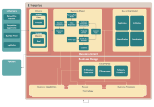 Enterprise Architecture Diagrams Solution | ConceptDraw