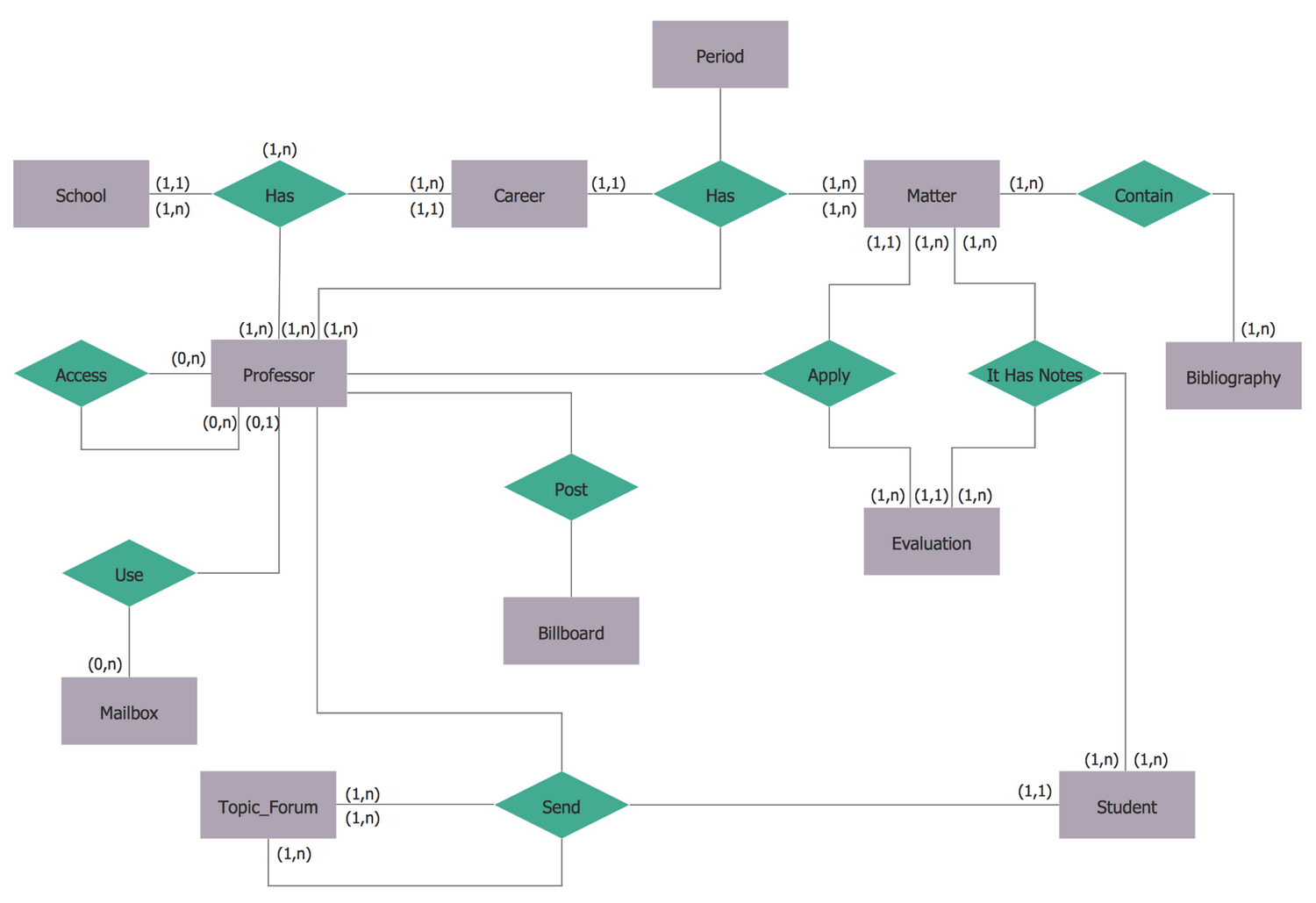 library management system in uml with all diagrams 2008 chevy cobalt wiring diagram entity relationship (erd) solution | conceptdraw.com