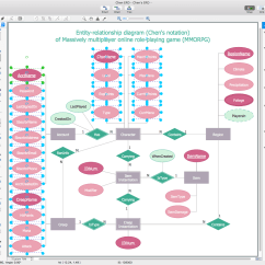Software To Make Er Diagram Wiring For Car Stereo With Amplifier Entity Relationship Erd Solution Conceptdraw