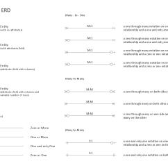 Entity Relationship Diagram Example Solutions Liquid Nitrogen Phase Erd Solution Conceptdraw