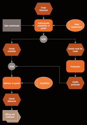 EventDriven Process Chain Diagrams Solution | ConceptDraw