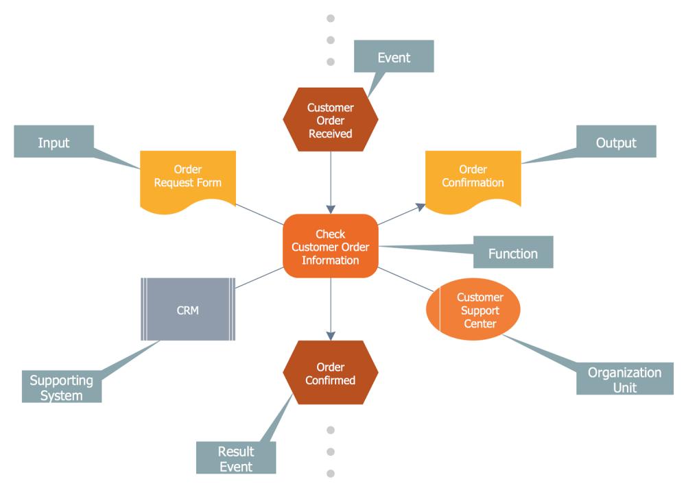 medium resolution of event driven process chain diagrams solution conceptdraw com rh conceptdraw com event diagram wire frame epc diagram shapes
