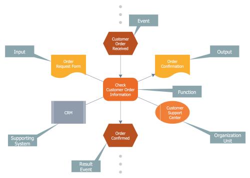 small resolution of event driven process chain diagrams solution conceptdraw com rh conceptdraw com event diagram wire frame epc diagram shapes