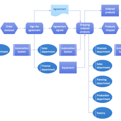 Visio Data Flow Diagram Example Start Stop Control Wiring Business Software - Org Charts, Diagrams, Relational ...