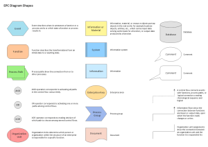 EventDriven Process Chain Diagrams Solution | ConceptDraw
