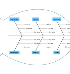 fishbone diagram solution conceptdraw com [ 1025 x 790 Pixel ]