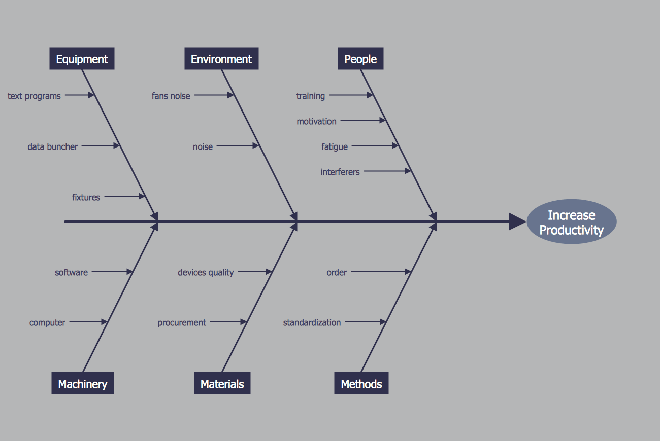 hight resolution of fishbone diagram increase in productivity