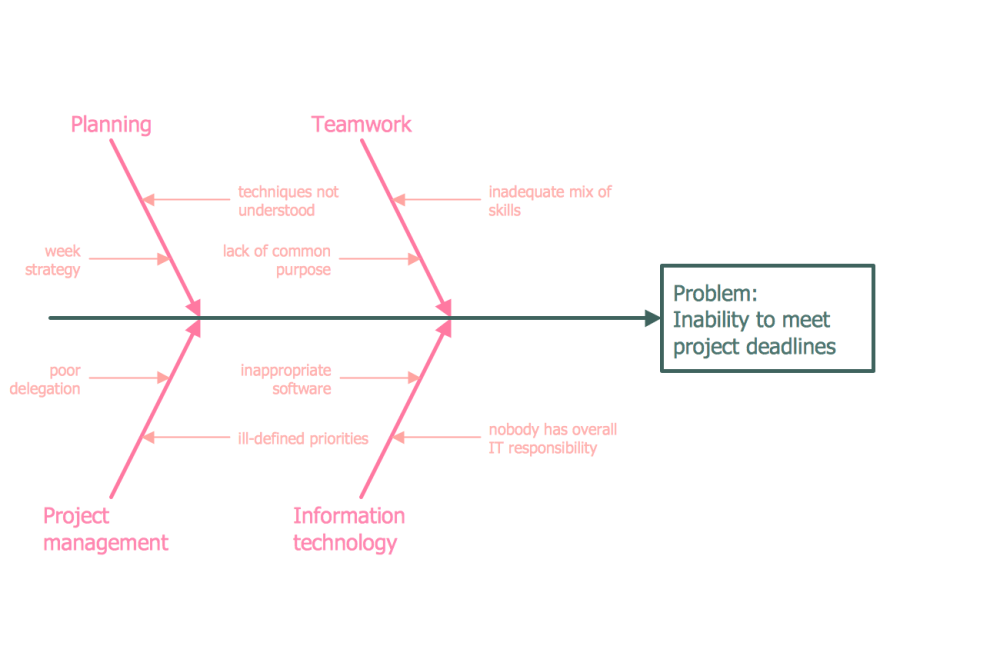 medium resolution of fishbone diagram inability to meet project deadlines