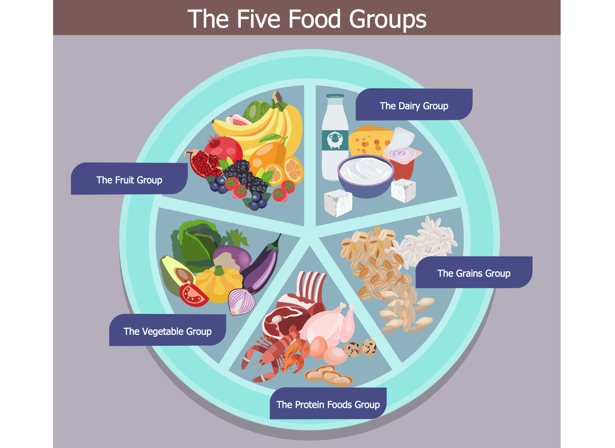 hight resolution of health food solution conceptdraw com rh conceptdraw com diagram of the six food groups diagram of