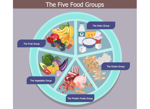 small resolution of health food solution conceptdraw com rh conceptdraw com diagram of the six food groups diagram of