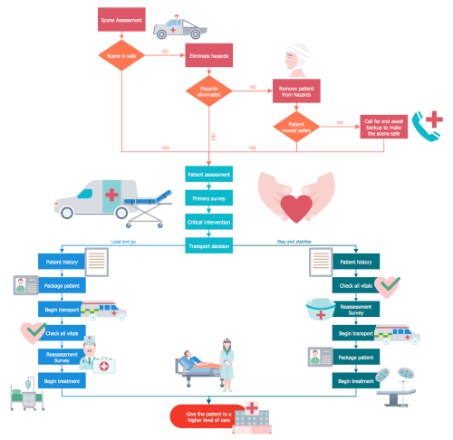 small resolution of healthcare management workflow diagrams solution conceptdraw com process flow chart healthcare emergency medical responder process flow