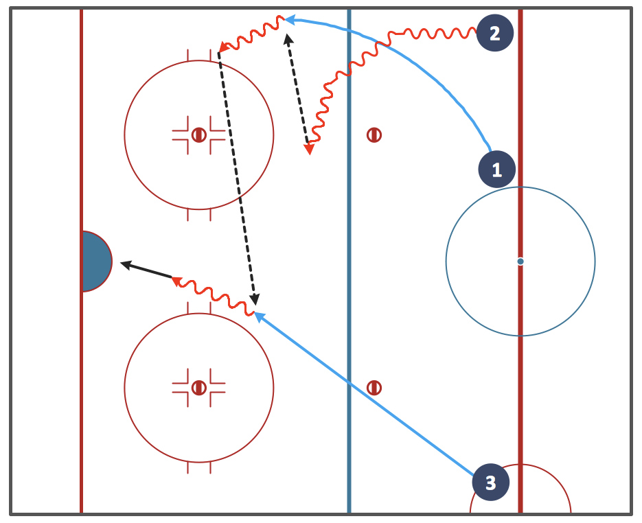 hockey rink diagram 1995 dodge ram 1500 pcm wiring ice solution | conceptdraw.com