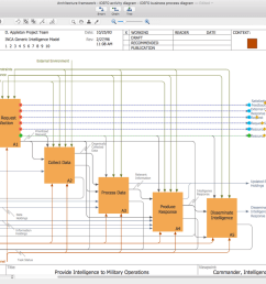 idef business process diagrams solution for apple os x [ 1500 x 895 Pixel ]