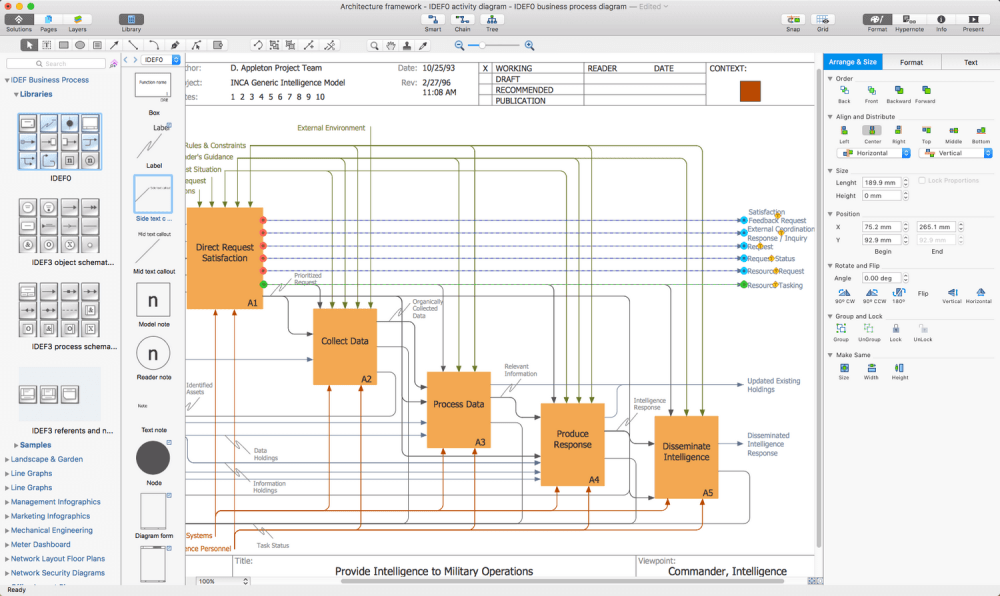 medium resolution of idef business process diagrams solution for apple os x