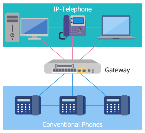 small resolution of ivr diagram ip telephony gateway
