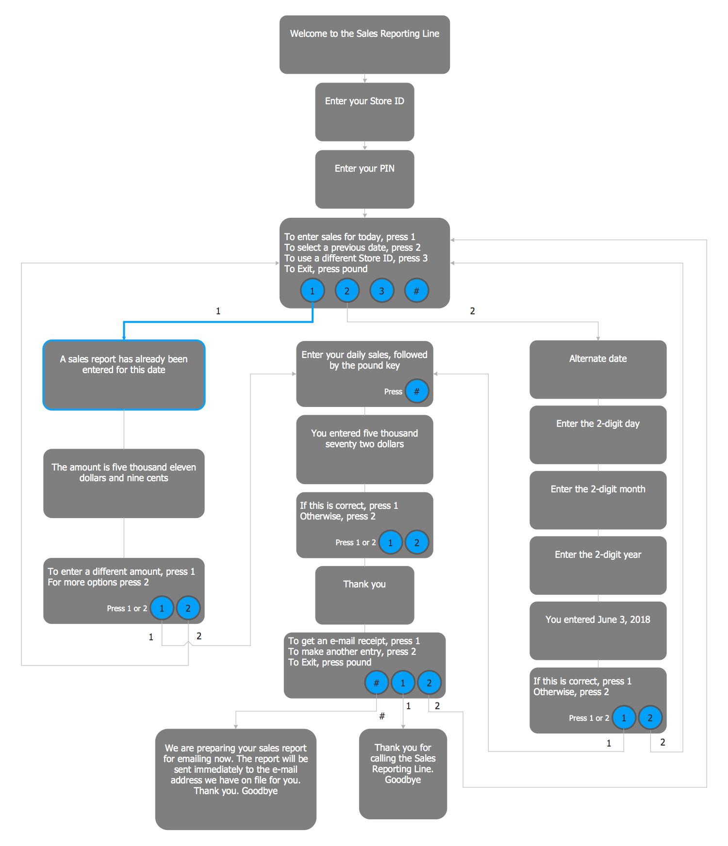 hight resolution of ivr diagram