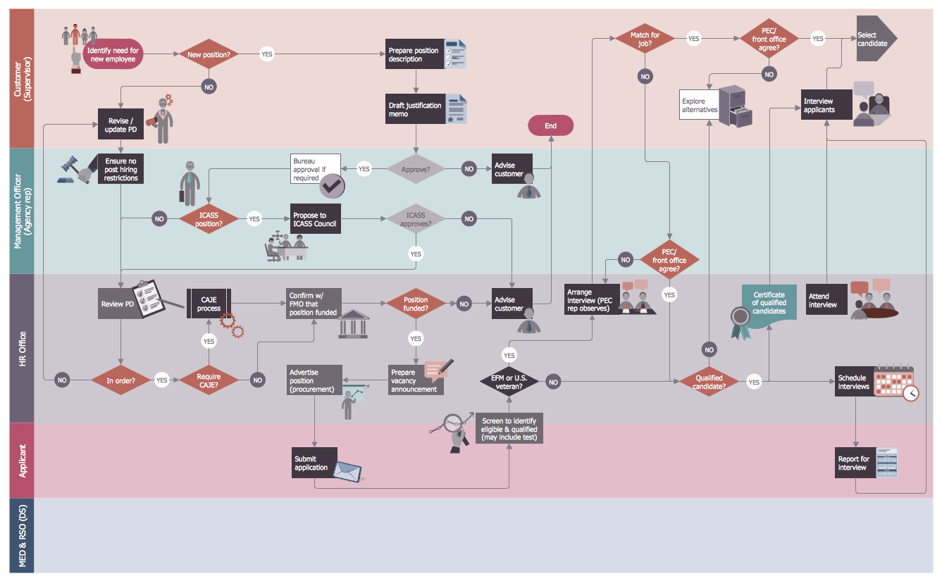 Use this template to propose new project plans, gain approval from key stakeholders, create actionable steps to complete the project, and deliver the project with ease. Hr Flowcharts Solution Conceptdraw Com