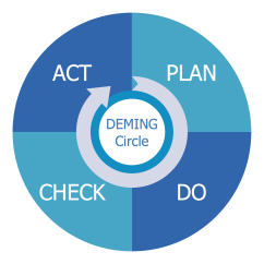 Pdca Cycle Diagram Of Paper Making Process Plan Do Check Act Solution Conceptdraw