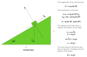 Physics Solution | ConceptDraw