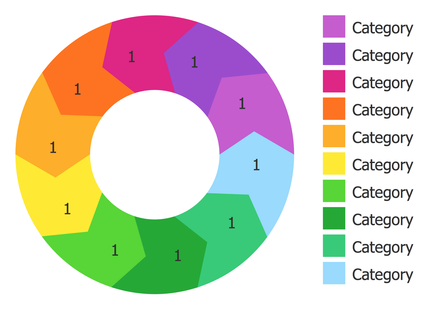 Pie Charts Solution