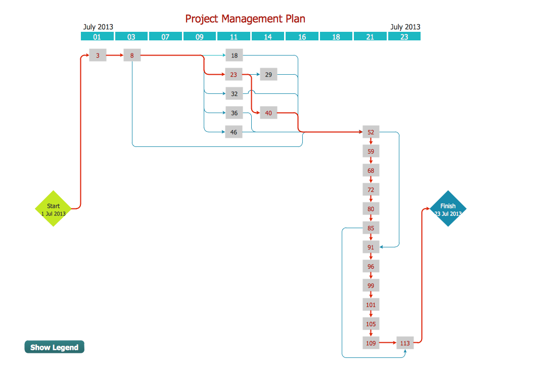 how to draw business process diagram casablanca fan parts seven management and planning tools | conceptdraw.com