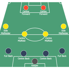 Soccer Positions Diagram Driving Light Wiring Narva Solution | Conceptdraw.com