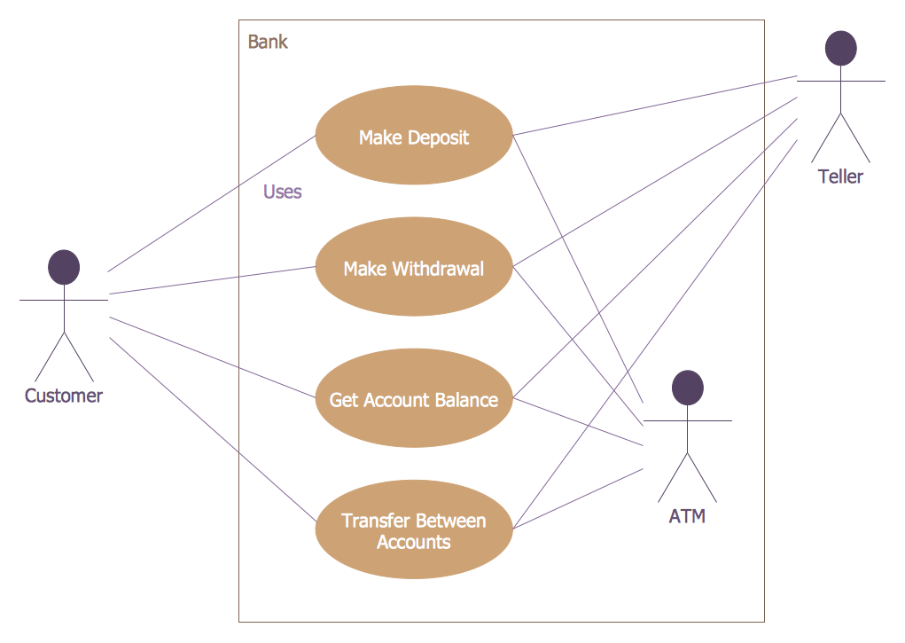 bank network diagram wiring diagrams for three way switches atm uml solution   conceptdraw.com