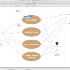 Software To Draw Process Flow Diagram Manganese Pourbaix Atm Uml Diagrams Solution | Conceptdraw.com